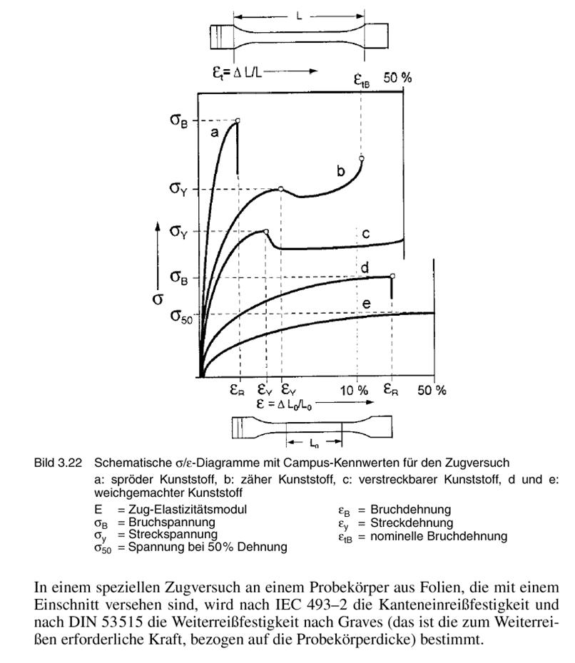 Abbildung 4: Spannungs-Dehnungsverhalten verschiedener Kunststoffe (Quelle: Saechtling, Kunststoff-Taschenbuch, 2009)