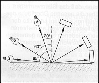 Abbildung 6: Einstrahlwinkel und Reflexion bei der Glanzgradmessung (Quelle: Fa. Byk-Gardner, Geretsried, 2003)