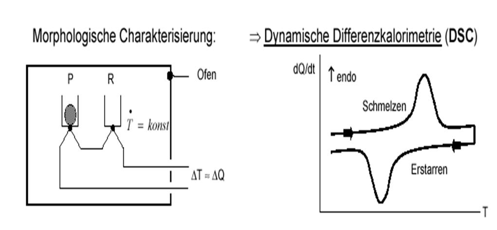 Abbildung 1: Foliencharakterisierung mit Thermoanalyse DSC;  Quelle: A. Frick, FH-Aalen, Kunststofftechnik
