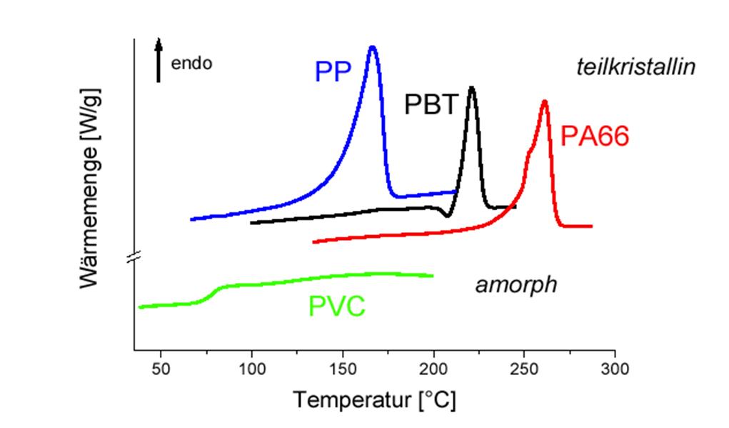 Abbildung 2: Beispiele für Werkstoffidentifikation mit DSC-Analyse; Quelle: A. Frick, FH-Aalen, Kunststofftechnik