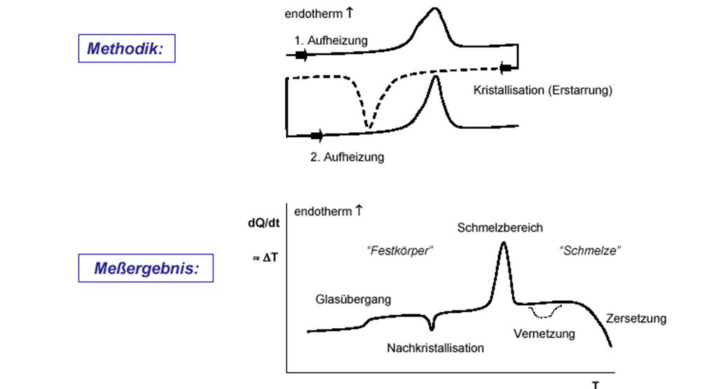 Abbildung 3: DSC-Analyse, Messmethodik und Messergebnisse; Quelle: A. Frick, FH-Aalen, Kunststofftechnik