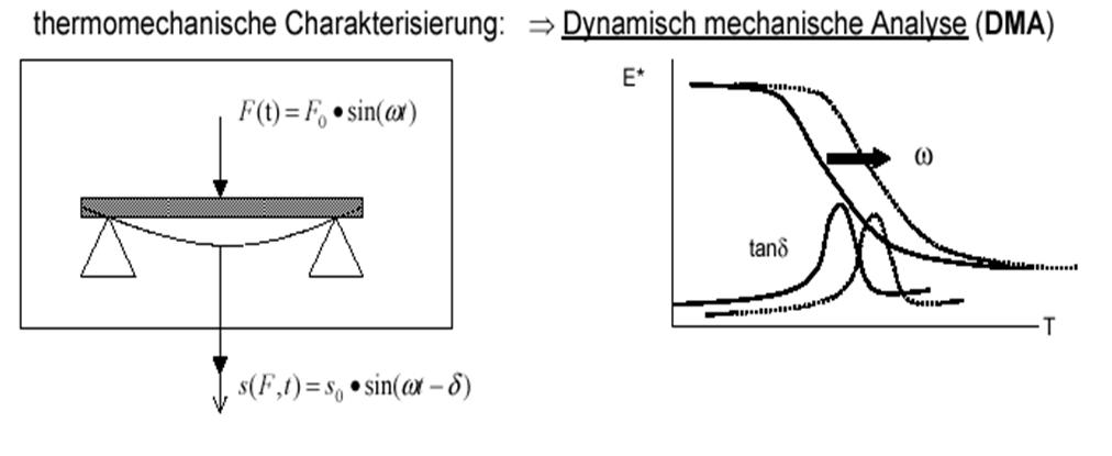 Abbildung 4: Foliencharakterisierung mit Thermoanalyse DMA; Quelle: A.Frick, FH-Aalen, Kunststottechnik