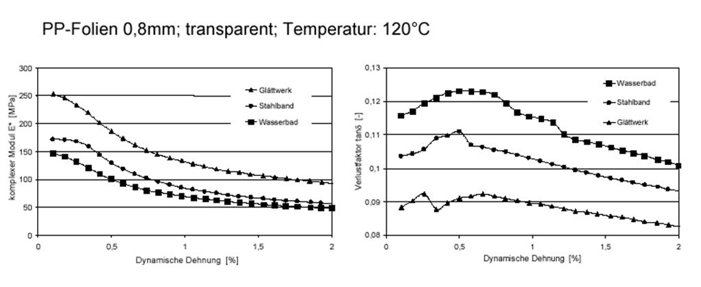 Abbildung 5: DMA-Dehnungssweep (Analysenbeispiele); Quelle:A.Frick, FH-Aalen, Kunststofftechnik