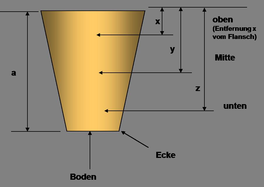 Abbildung 1: Messpunkte für Wanddickenverteilung an Bechern