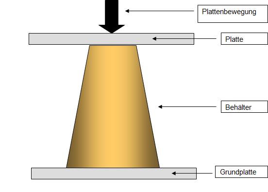 Abbildung 3 : Prinzip der Stauchdruckmessung an einem Becher
