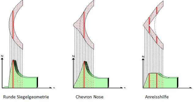 Abb. 4: Öffnungskräfte bei unterschiedlichen Siegelgeometrien