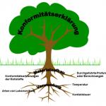 Baum Konformität