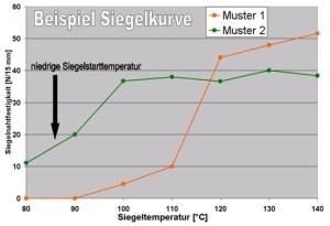 Beispiel_Siegelkurve