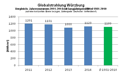 Globalstrahlung_Wuerzburg