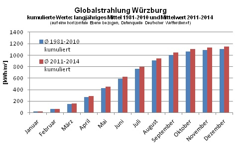 Globalstrahlung_Wuerzburg_3