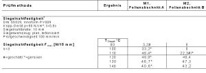 Pruefbericht_PB0001_Tabelle_Pruefmethode