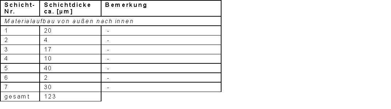 Schichtaufbau_Tabelle