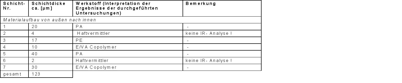 Schichtaufbau_Tabelle_2