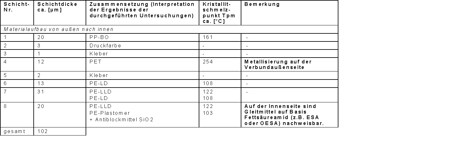 Schichtaufbau_Tabelle_3