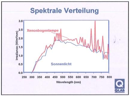 (Quelle: Schulungsunterlagen, Q-LAB Deutschland GmbH, www.Q-Lab.com)